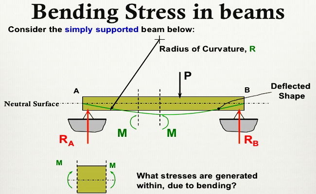 bending stress beam